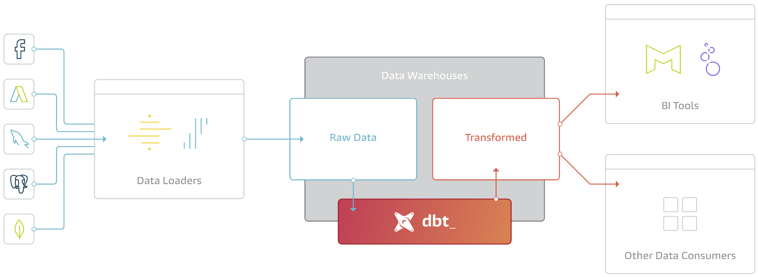 What, exactly, is dbt? - Fishtown Analytics