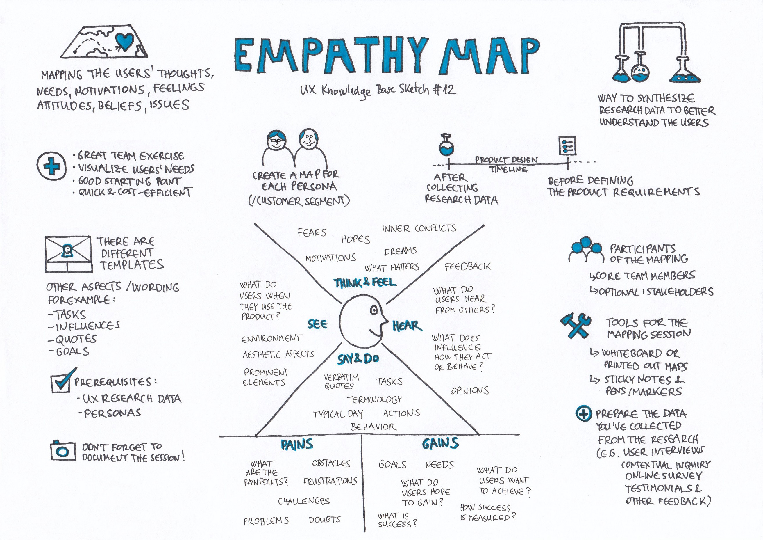 Empathy Map - UX Knowledge Base Sketch on linear transformation,
