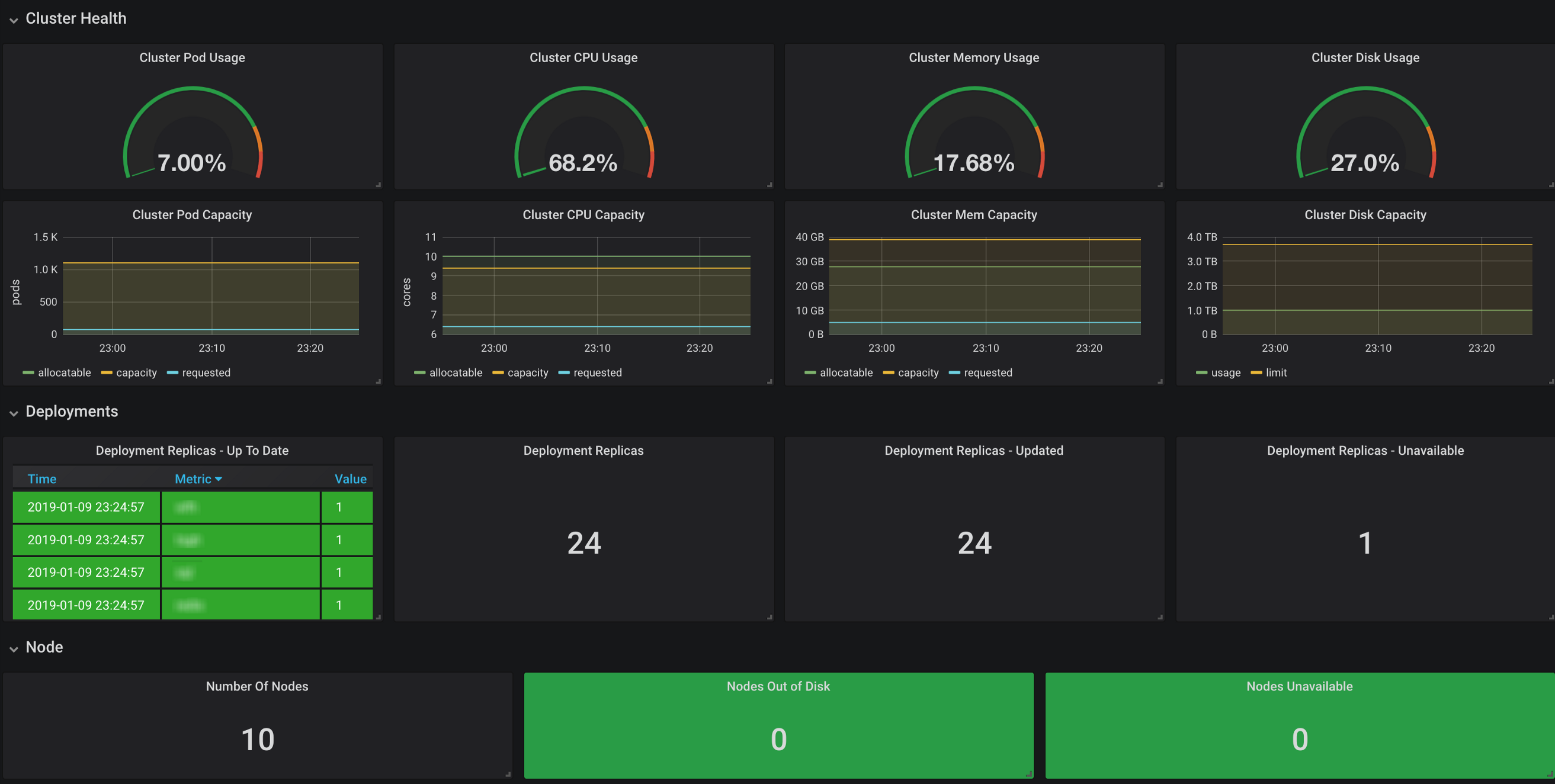 Monitoring Kubernetes Clusters with Grafana - DeepQ Research