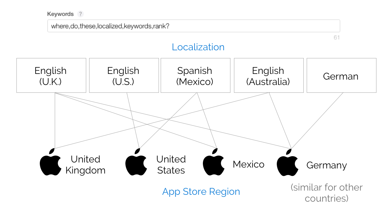 Increasing the Number of Keywords in App Store Optimization by