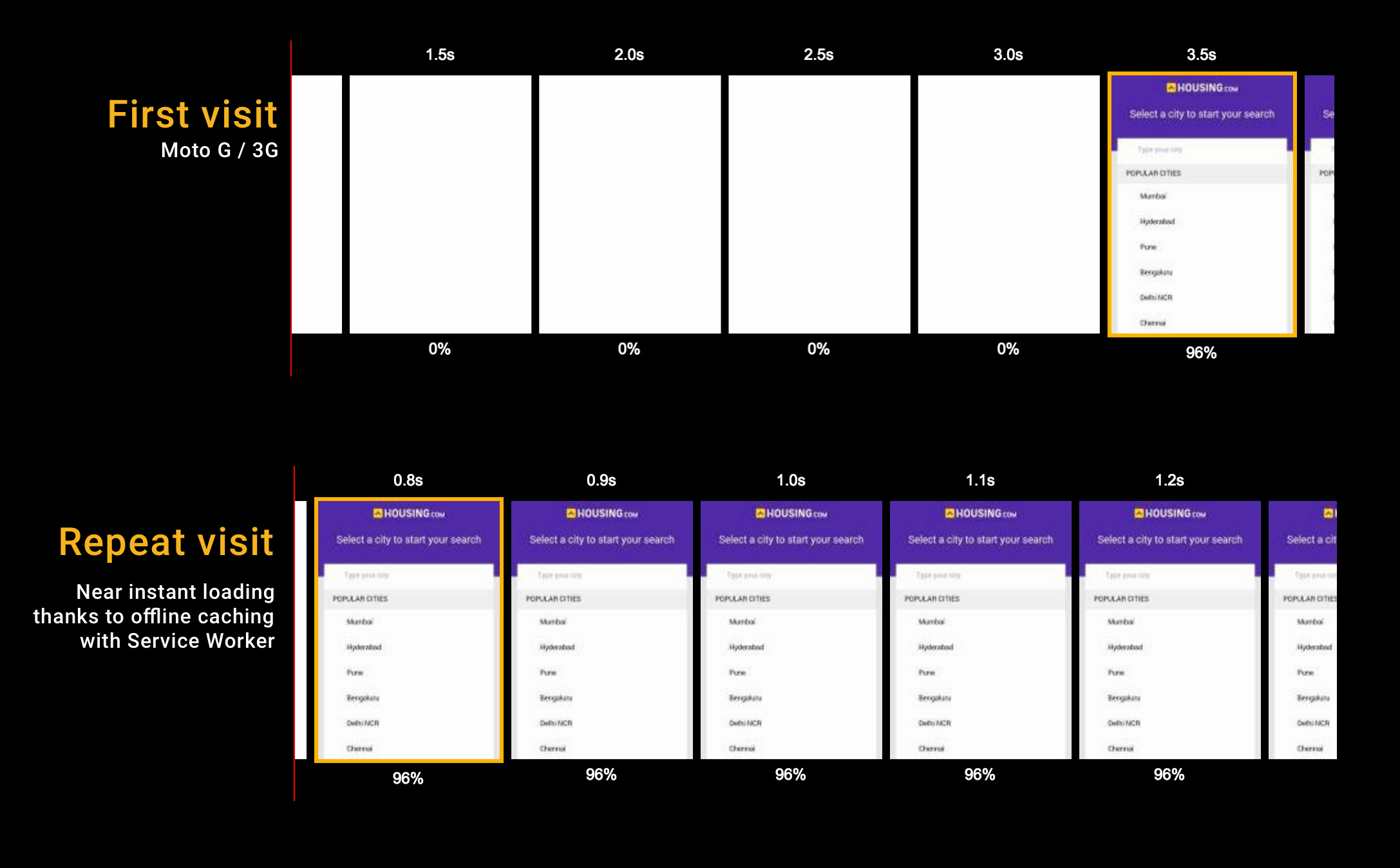 Progressive Web Apps with React js: Part 3 — Offline support and
