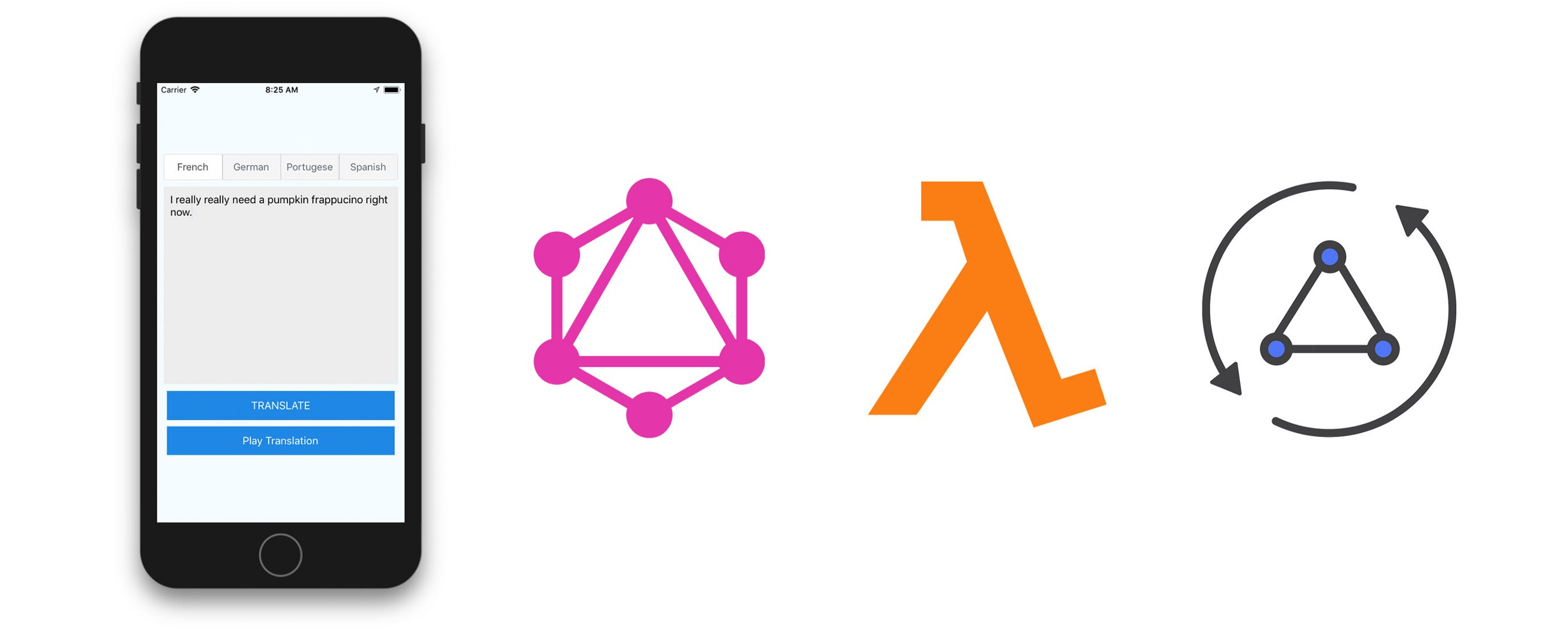 Building AI Enabled GraphQL Applications - Open GraphQL - Medium