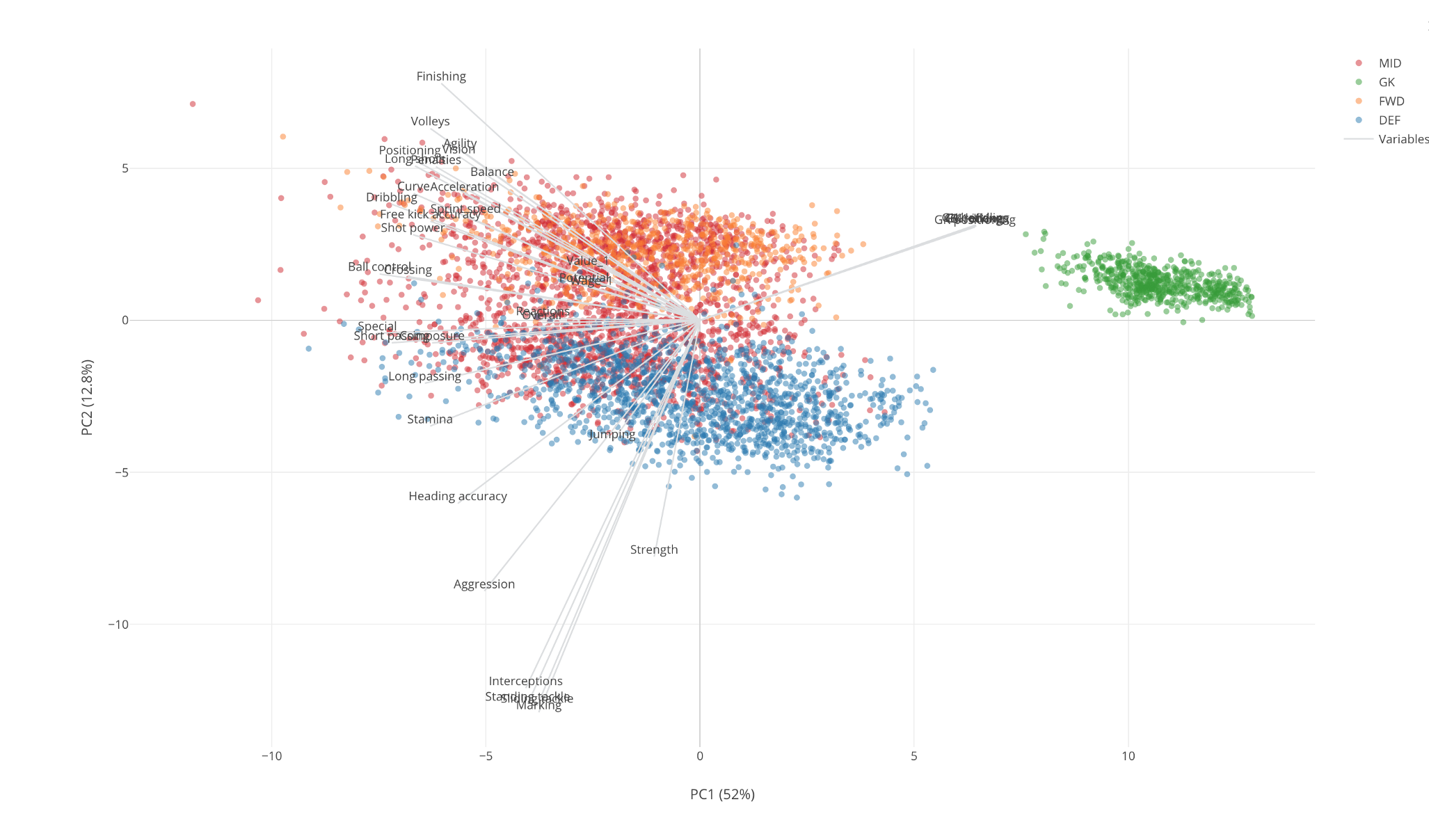 An Introduction to Principal Component Analysis (PCA) with 2018