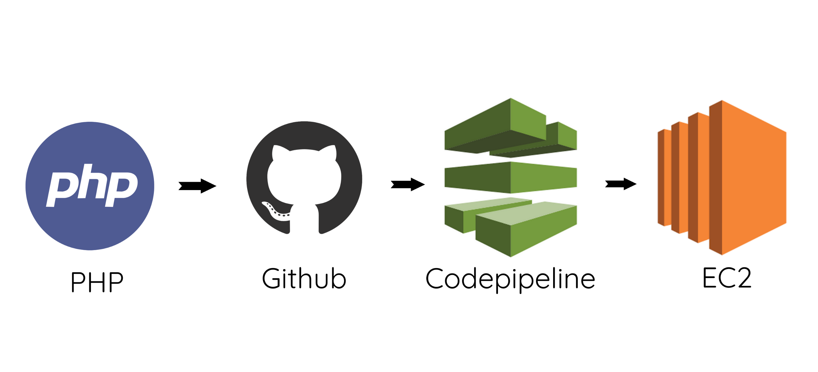 Setup Continuous Integration and Deployment(CI/CD) for a PHP