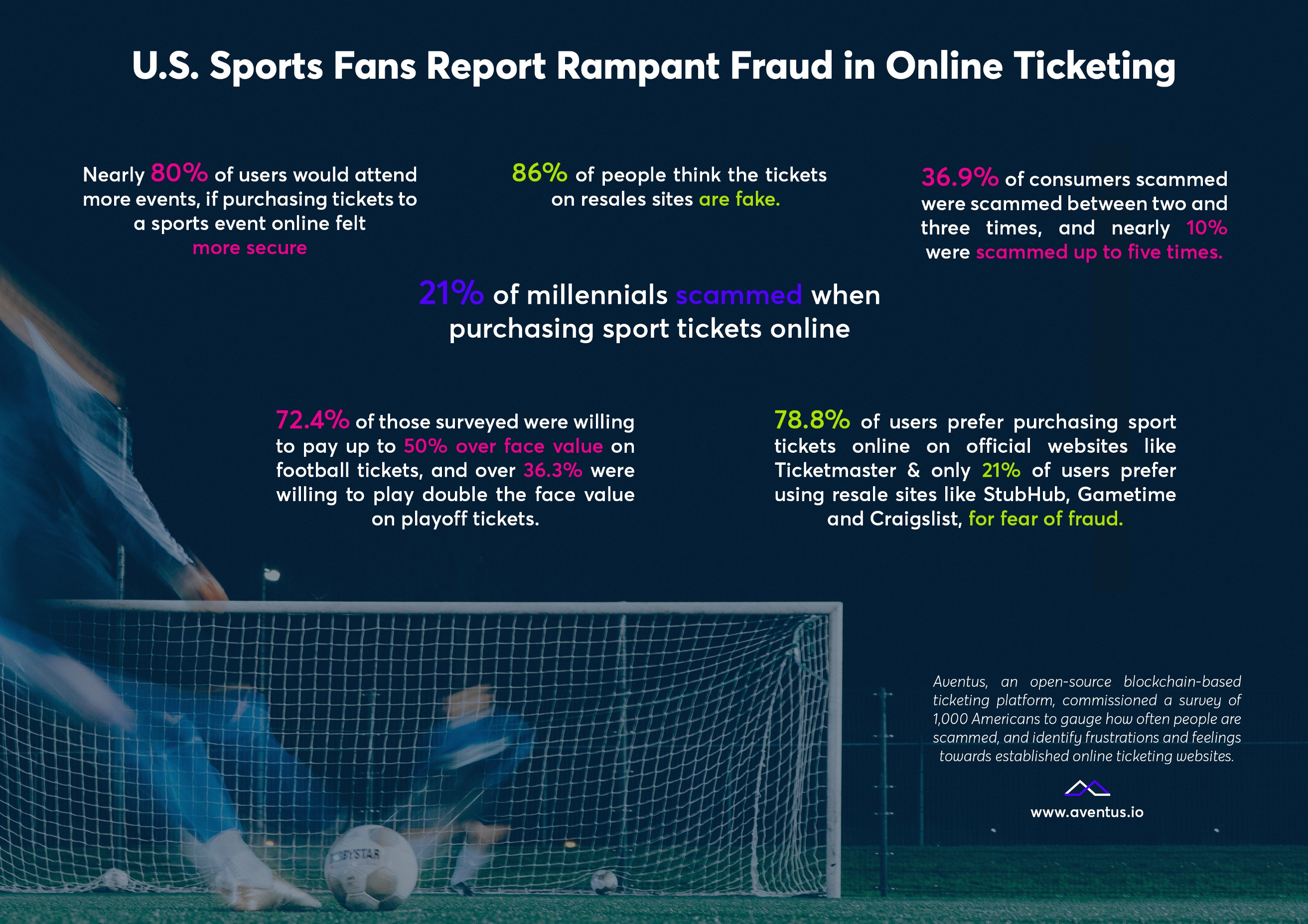 21% of Millennials have been scammed when purchasing sports tickets