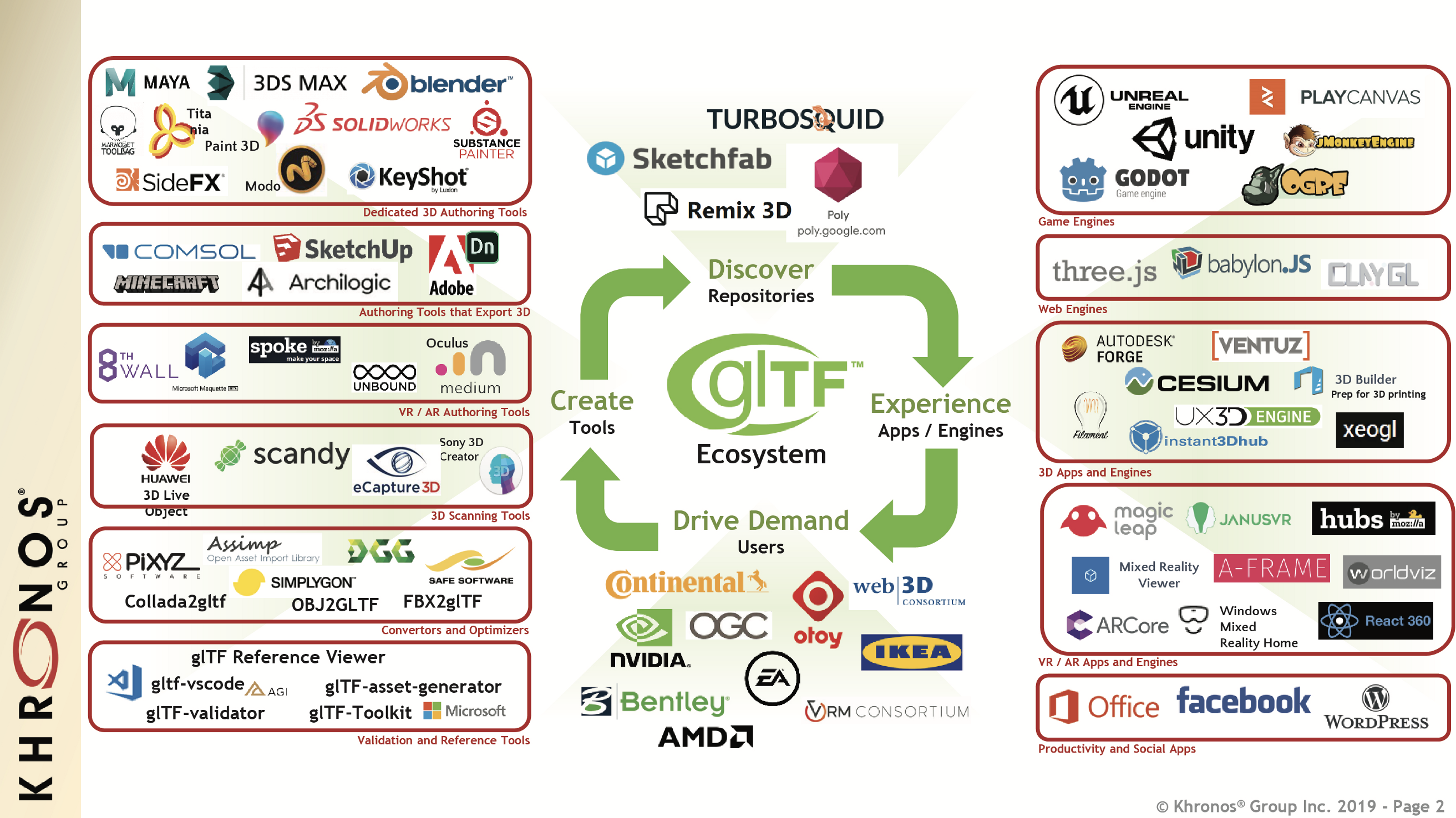 Updates on glTF from Mozilla, Adobe, Facebook, Google & Microsoft at