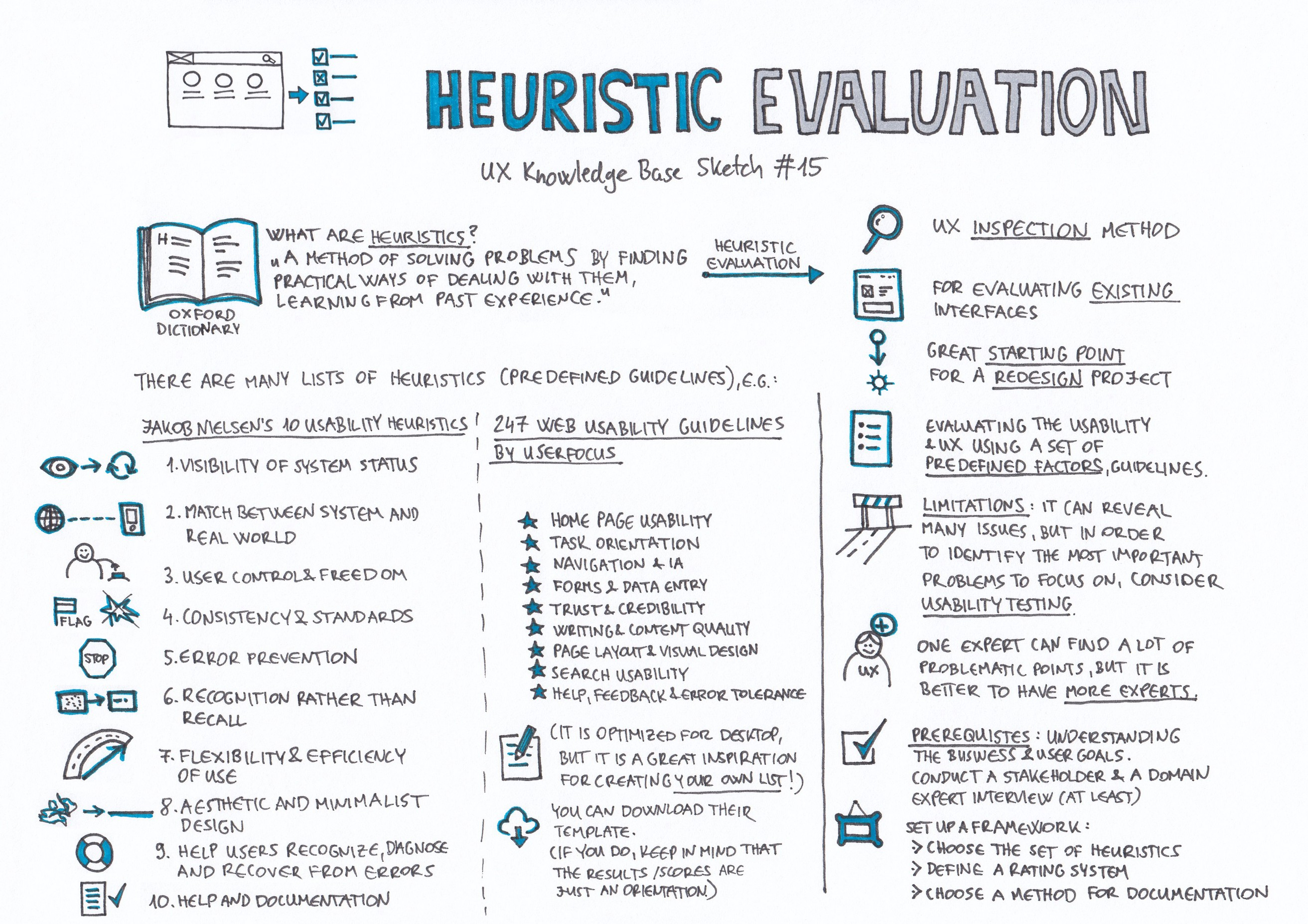 Heuristic Evaluation - UX Knowledge Base Sketch