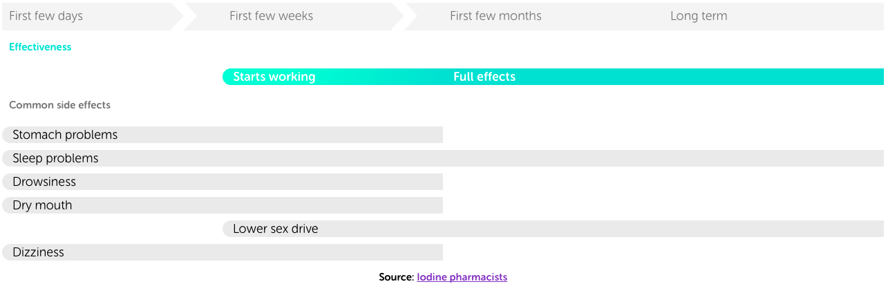 Hang in there: Your new med's side effects will probably pass