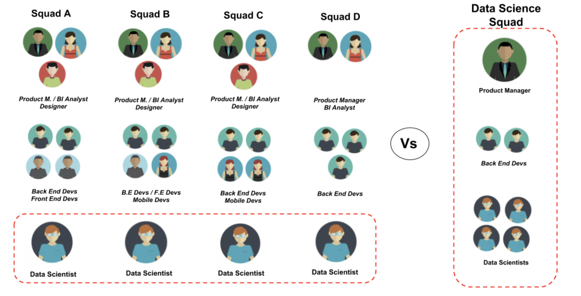 Creating a Multidisciplinary Data Science Squad: Upsides and Challenges