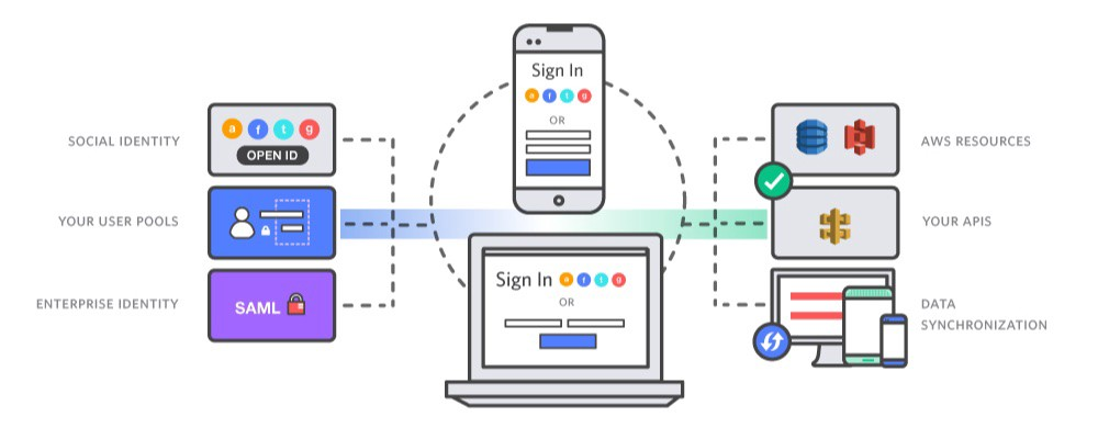 Custom authentication using AWS Cognito - Guzman Monne - Medium