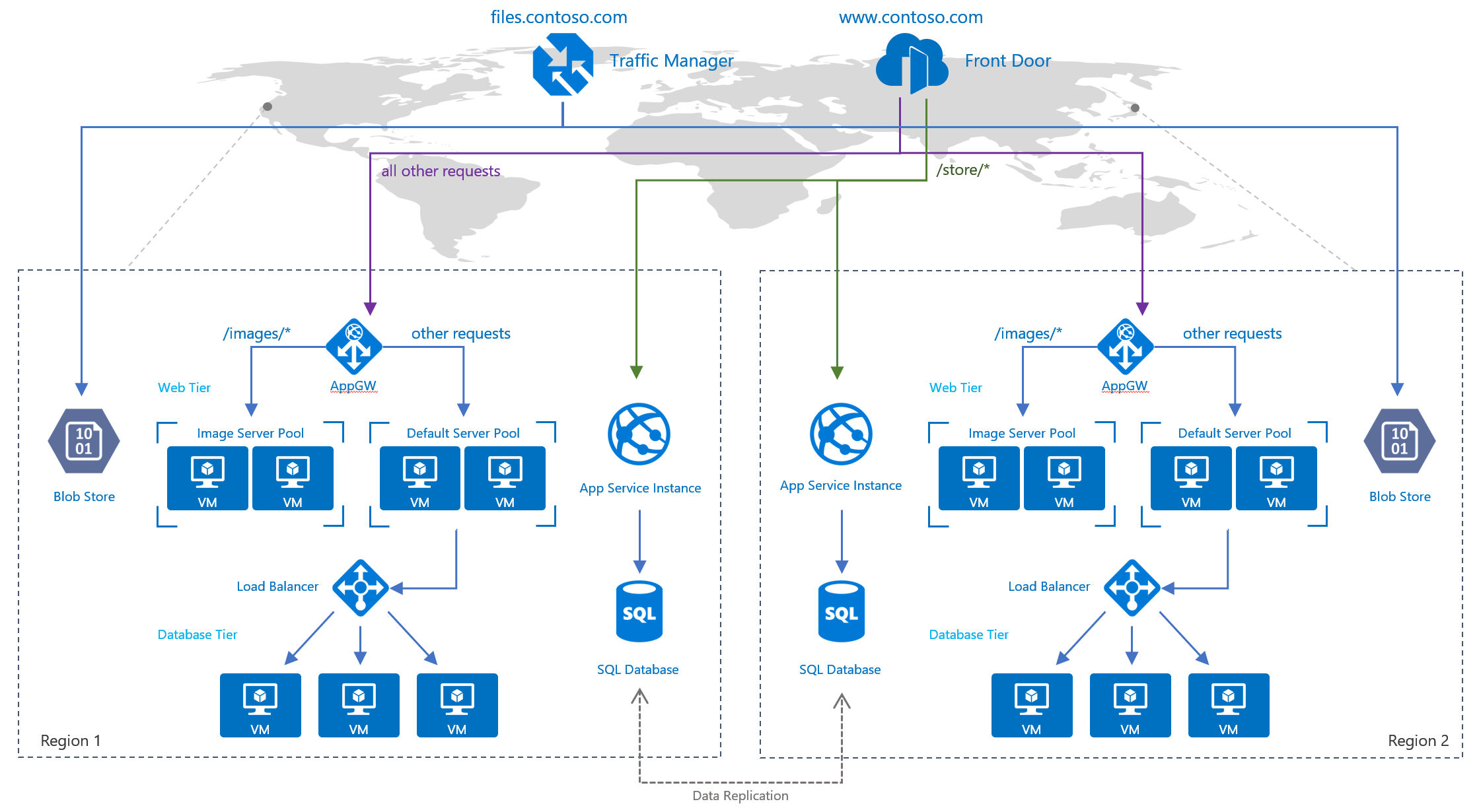 load-balancing with azure's application delivery suite