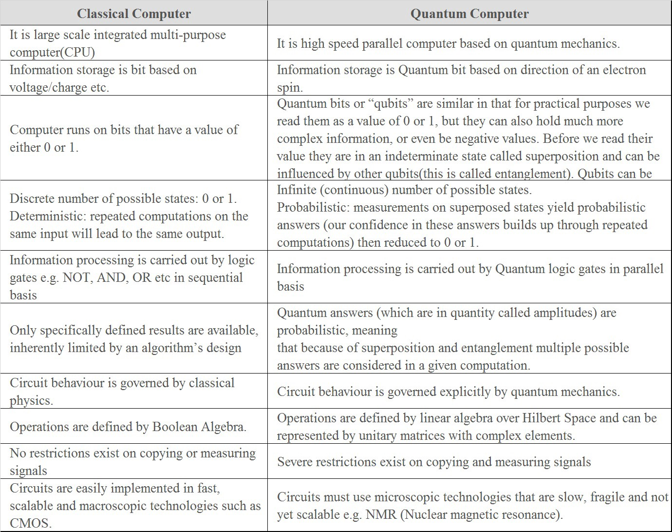 10 Differences between Classical computing and Quantum computing