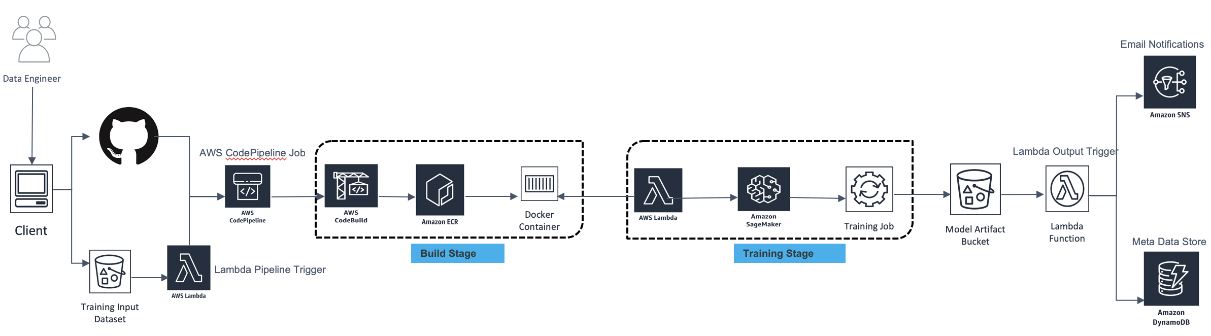 Sagemaker How To Build Your Machine Learning Pipeline