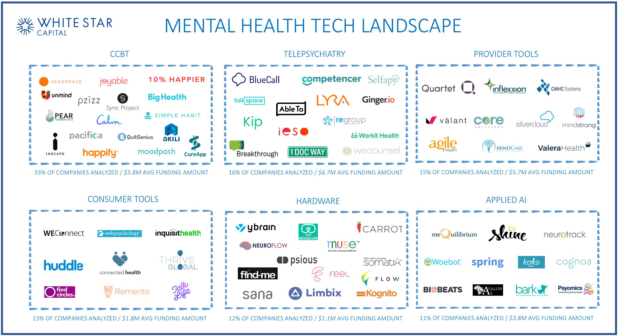 Mapping out the Mental Health startup ecosystem - Venture Beyond