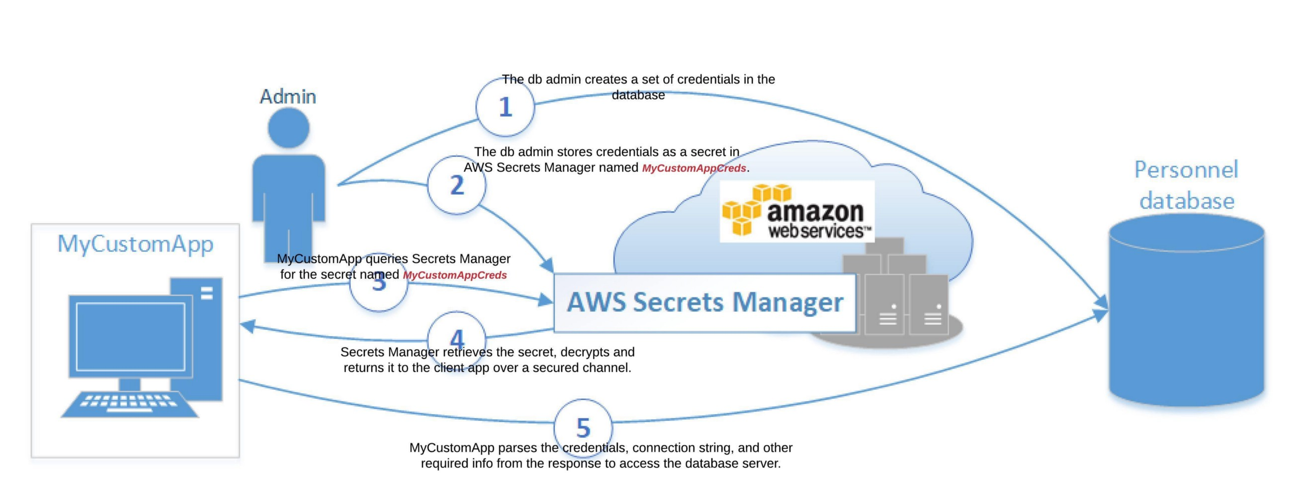 AWS New Security Features — Secrets Manager, Firewall
