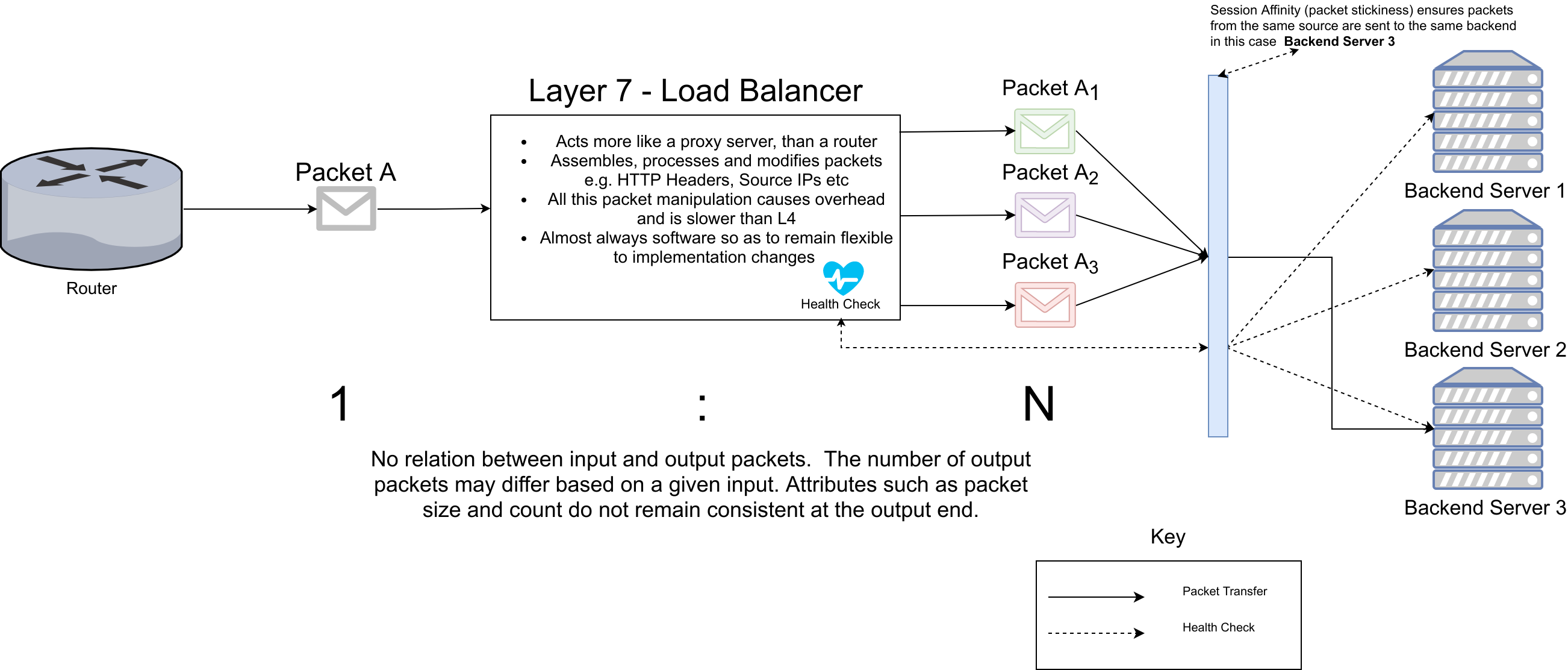 WHAT LAYER IS TCP AND UDP - TCP vs HTTP(S) Load Balancing