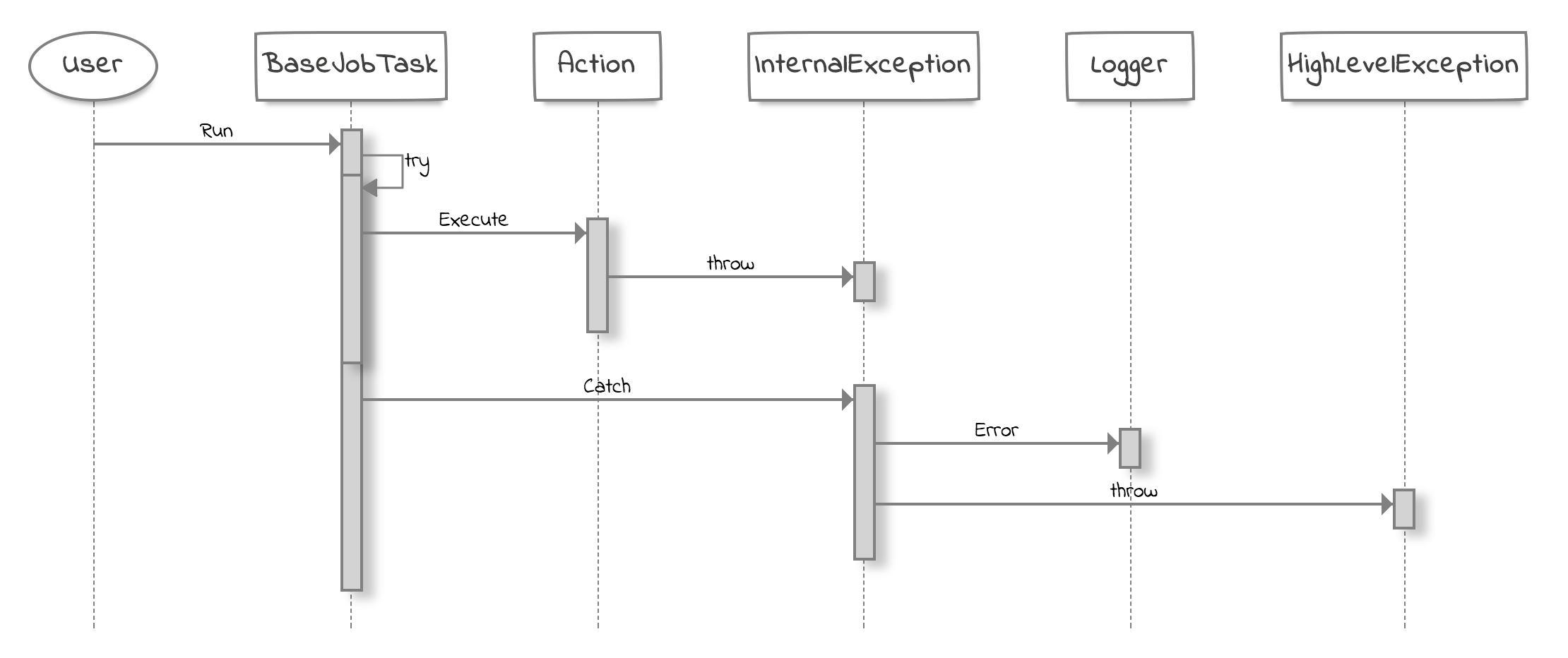 a typical exception handling logic