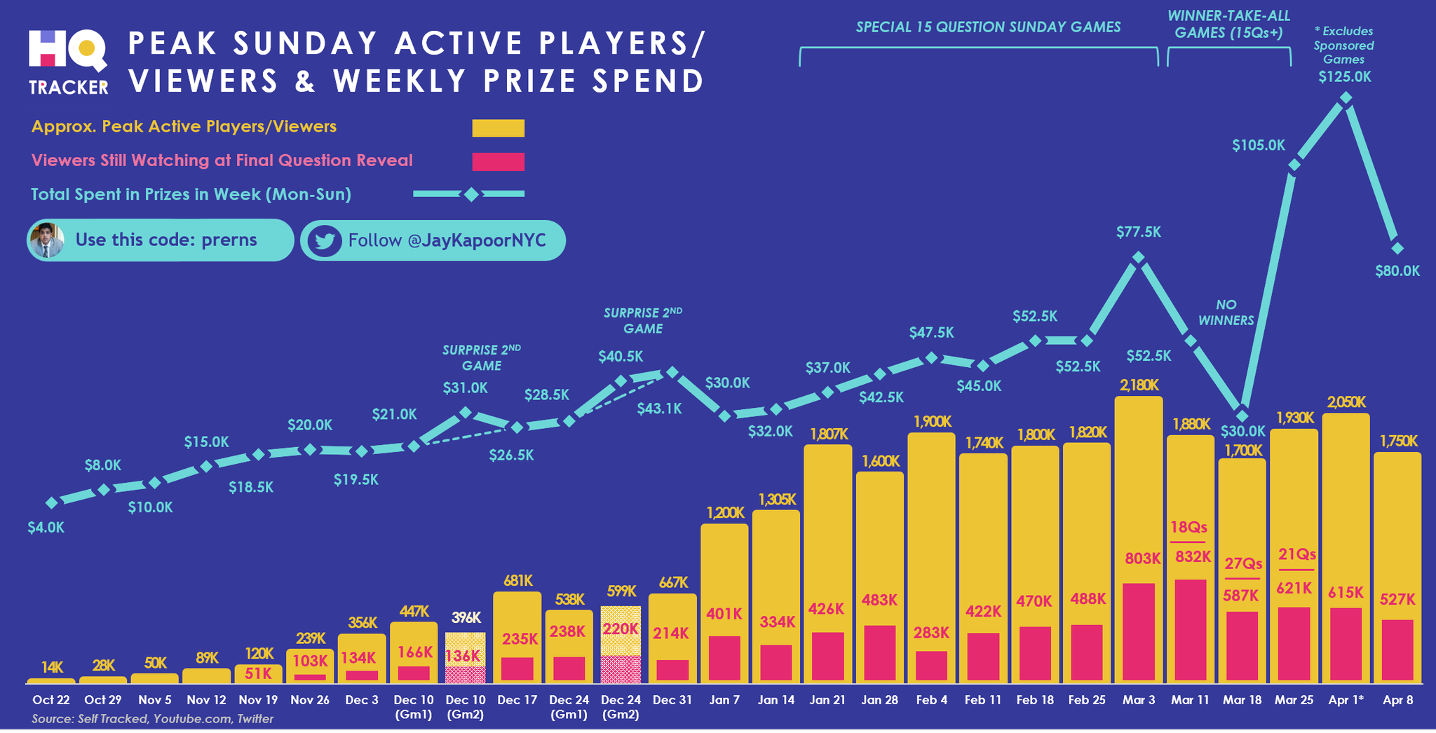 Dissecting the viral growth of live trivia apps like Loco and HQ Trivia
