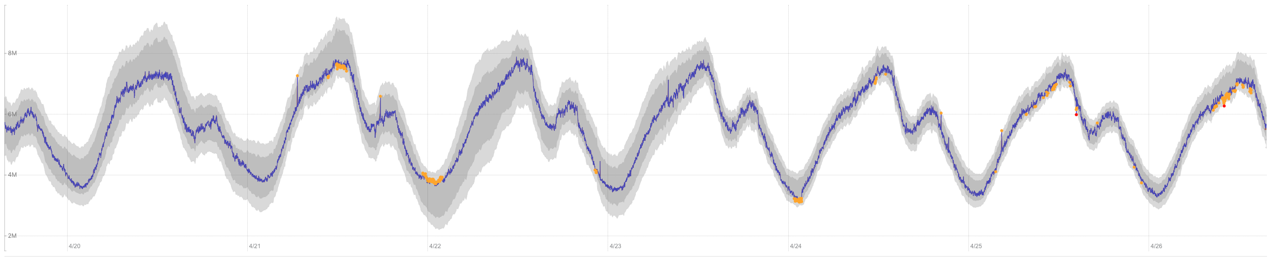 Building a real-time anomaly detection system for time series at