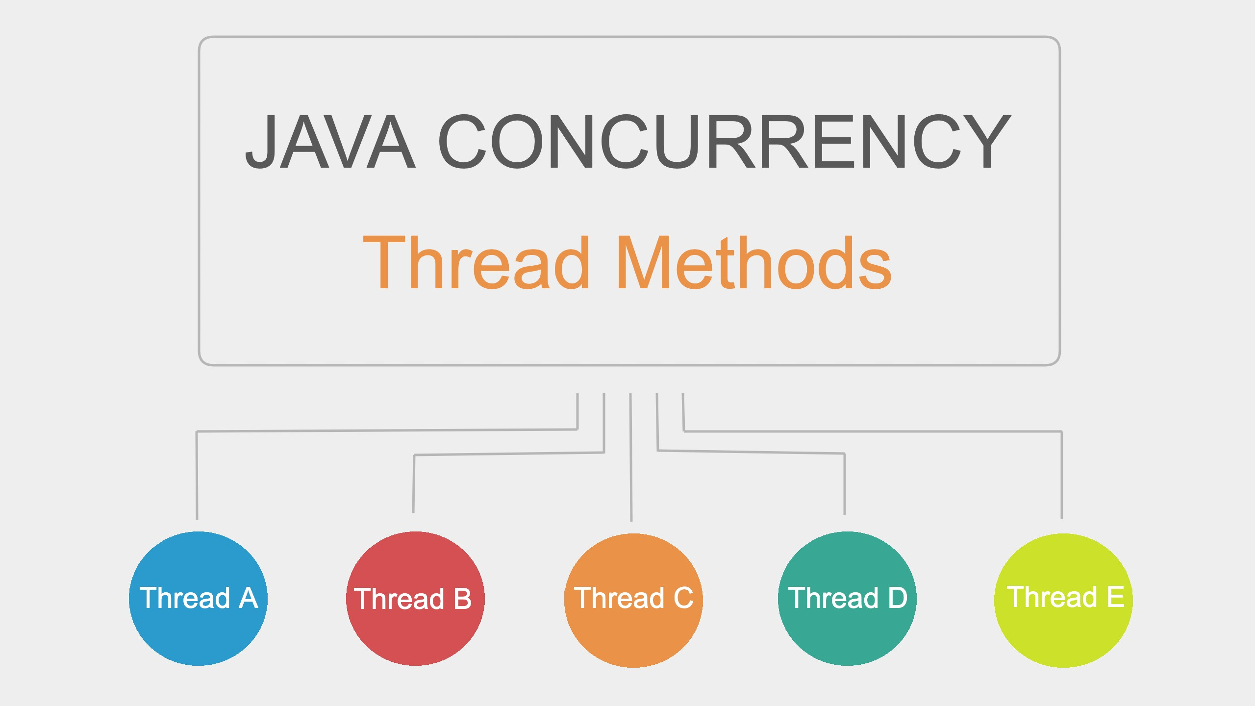 Java Concurrency Thread Methods   Javarevisited
