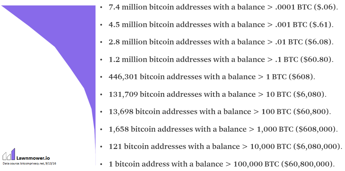 The Bitcoin Wealth Distribution - Tales of a Lawnmower