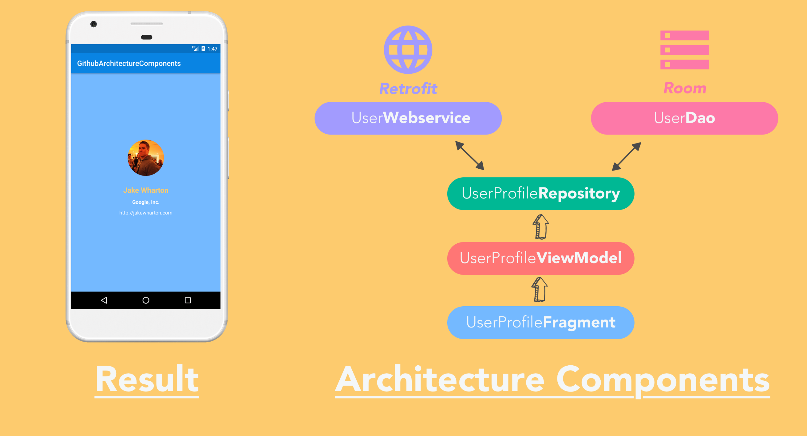"The Missing Google Sample of Android ""Architecture Components"" Guide"