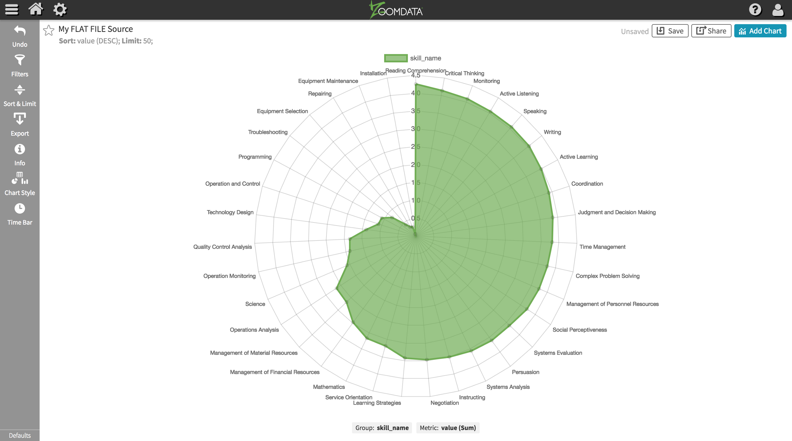 Simple visualization template with Zoomdata Chart CLI tool and Chart js