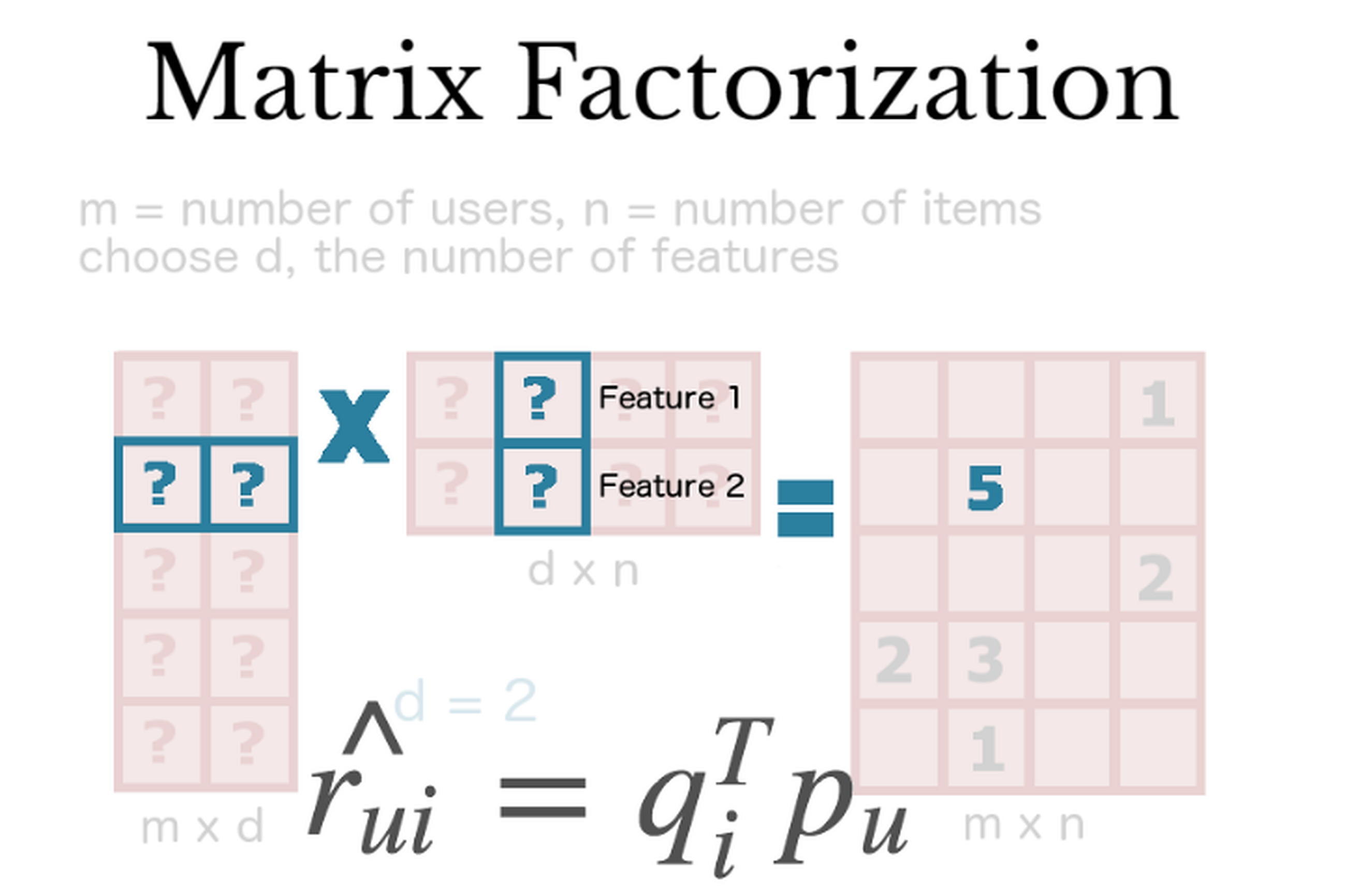 Overview of Matrix Factorisation Techniques using Python
