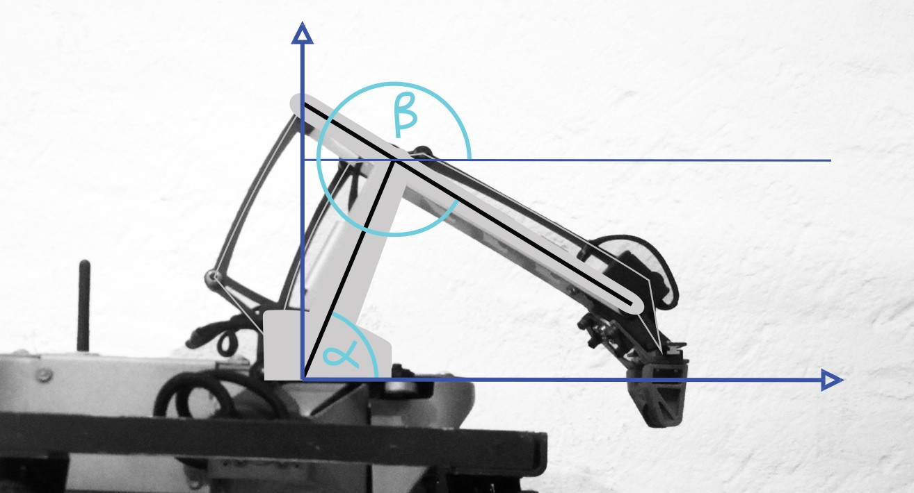 Inverse kinematics in a robotic arm — learn how to calculate it!