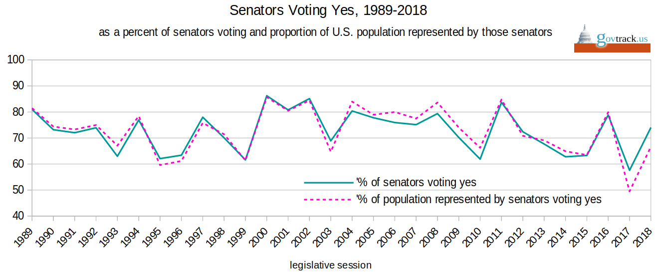 The Senate Has Never Been As Un Democratic As It Was In 2017