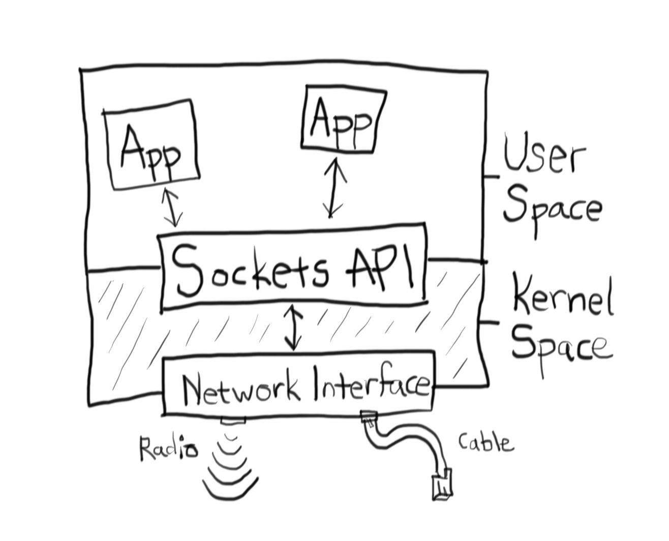 Under the Hood of HTTP Requests in Node - Expedia Group