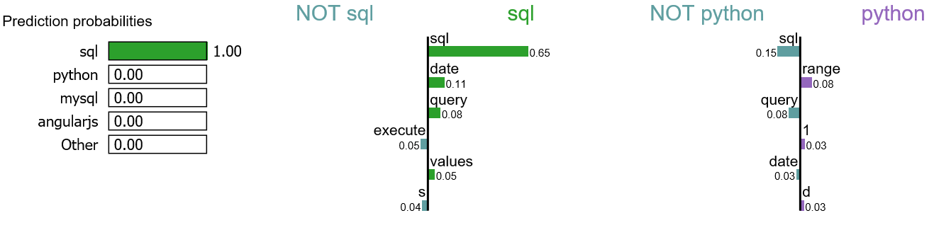 Explain NLP models with LIME & SHAP - Towards Data Science