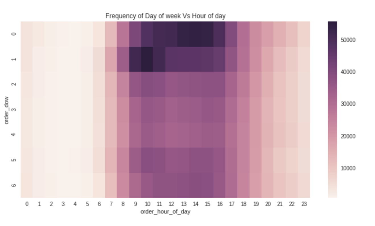 Previous Project: Heatmap showing buying behavior of customers at different times of each day. 0 is Saturday and 6 is Friday.