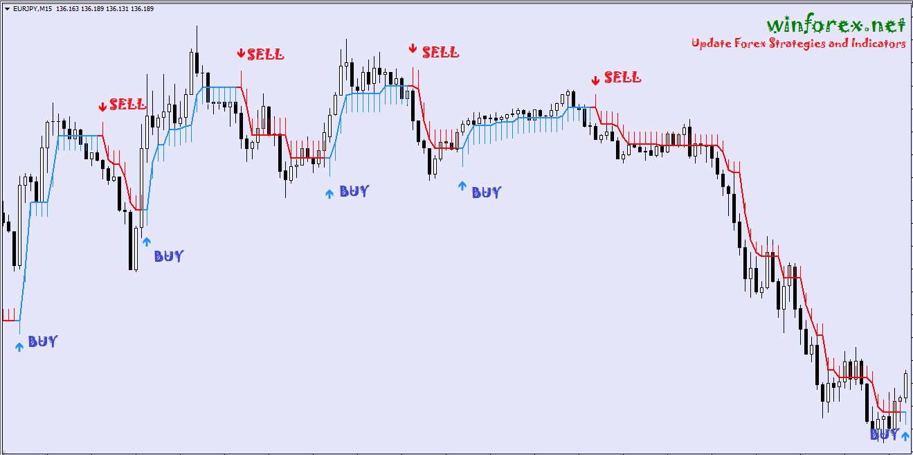 Half Trend | No Repaint Forex Indicator - All About Forex