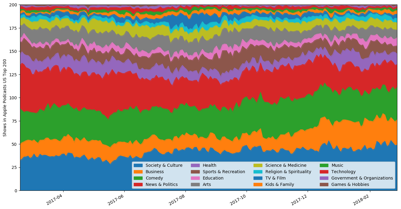 I tracked Apple's Top 200 Podcasts for an entire year