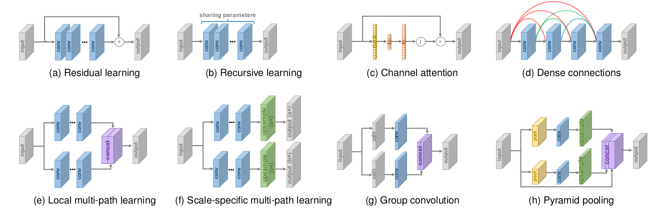 An Introduction to Super Resolution using Deep Learning