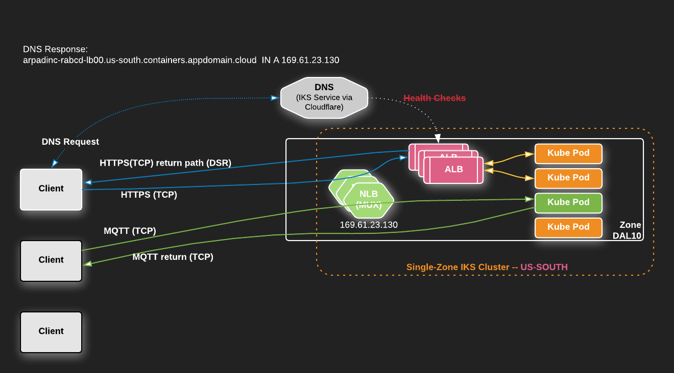 IKS Deployment Patterns #1: Single-Zone Cluster, App exposed