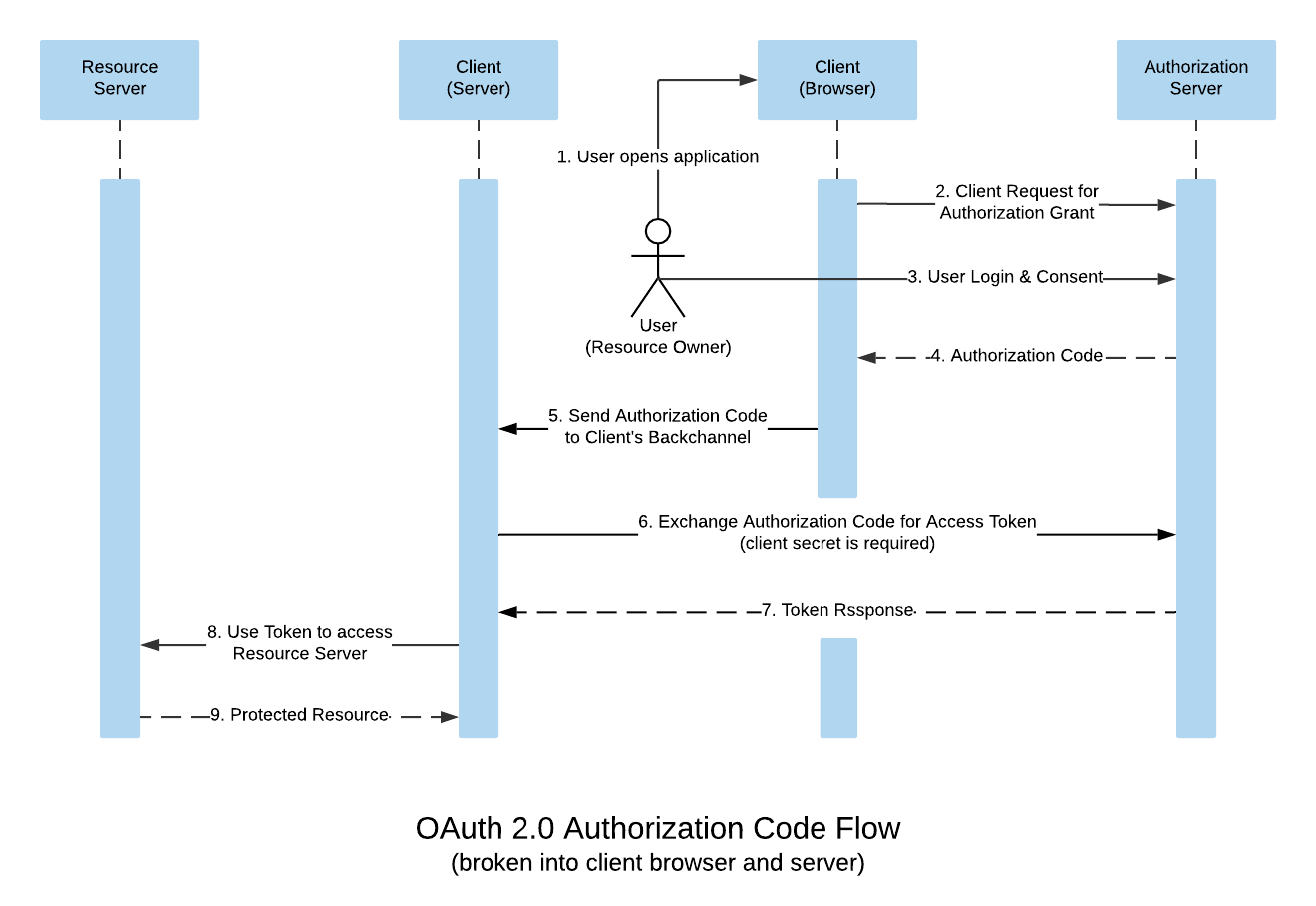 OAuth 2.0 Authorization Code Flow broken into Client browser & server to explain the reason behind exchanging code for token