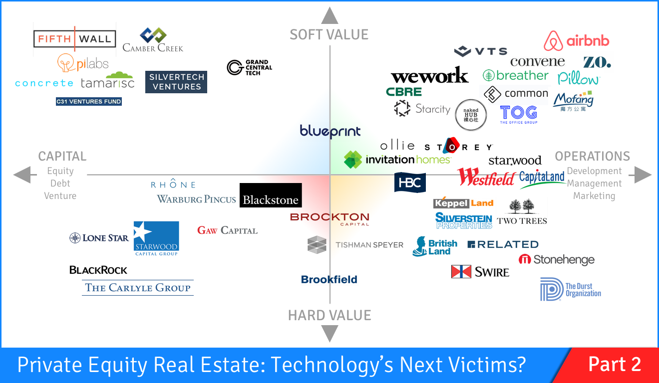 Technology vs  Real Estate: Private Equity Fights Back (Part 2)