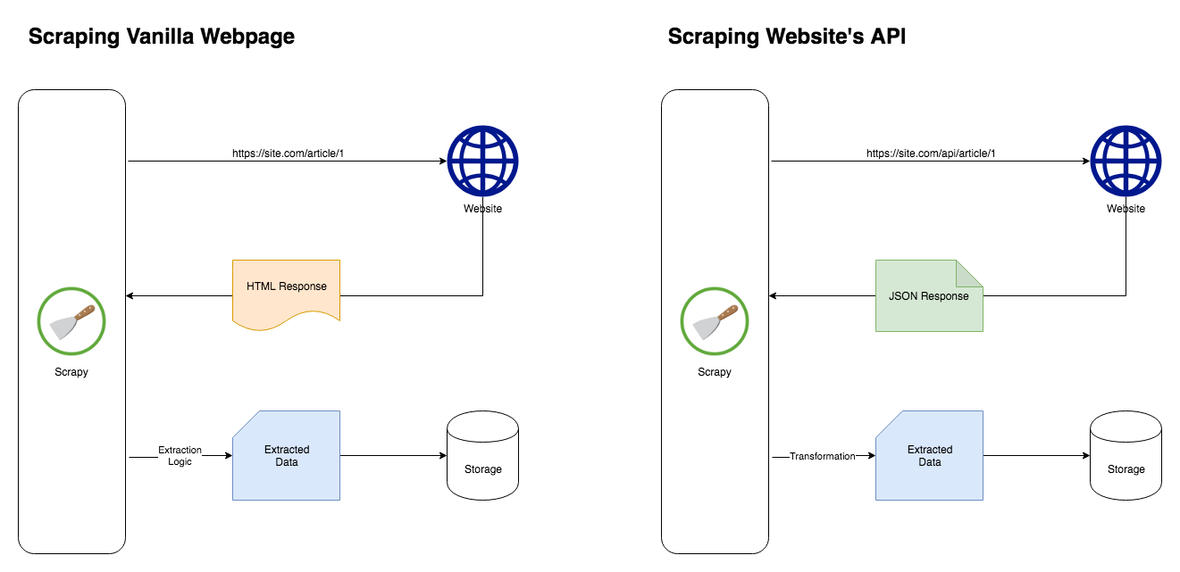 Web Crawling Made Easy with Scrapy and REST API - Gene Ng