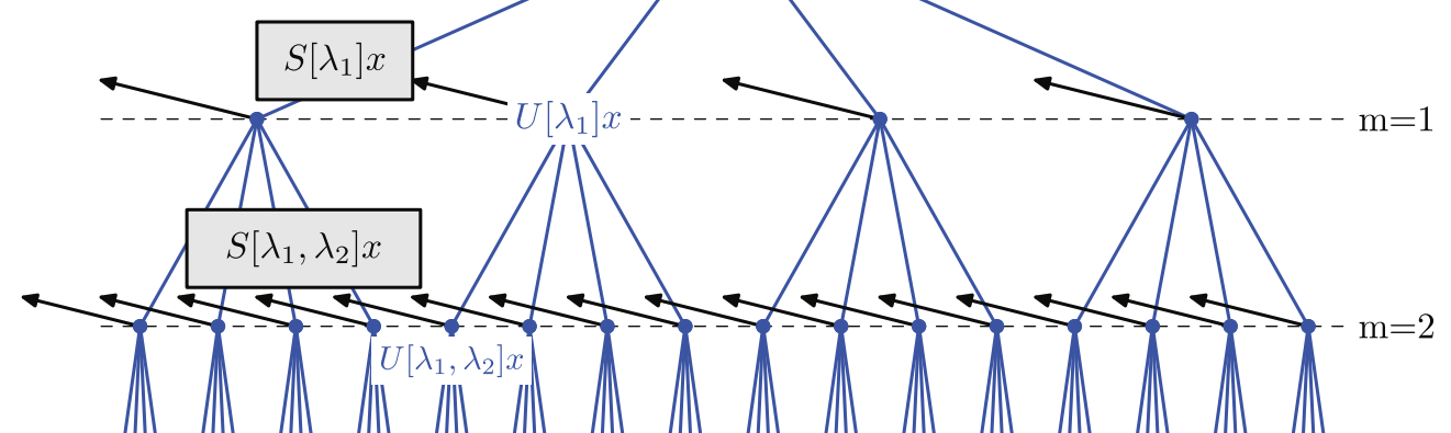 A ConvNet that works well with 20 samples: Wavelet Scattering