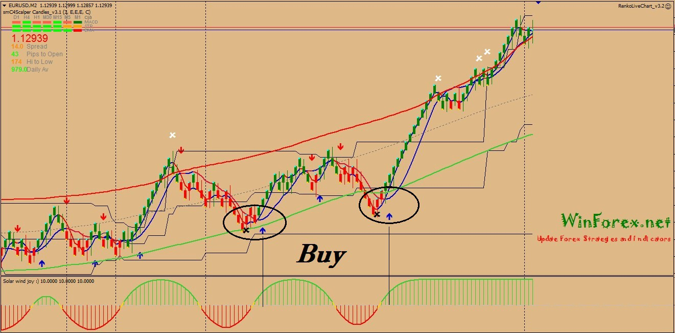 Drop and Forget Renko Forex Scalping System - Forex