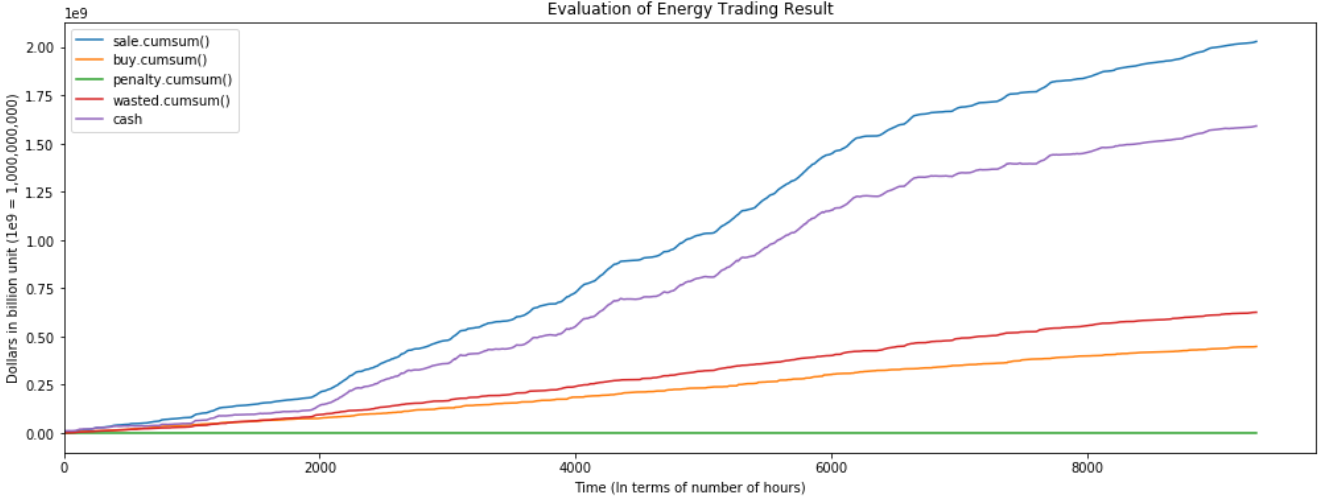 Figure S: Earnings and Lost Time Series Graph