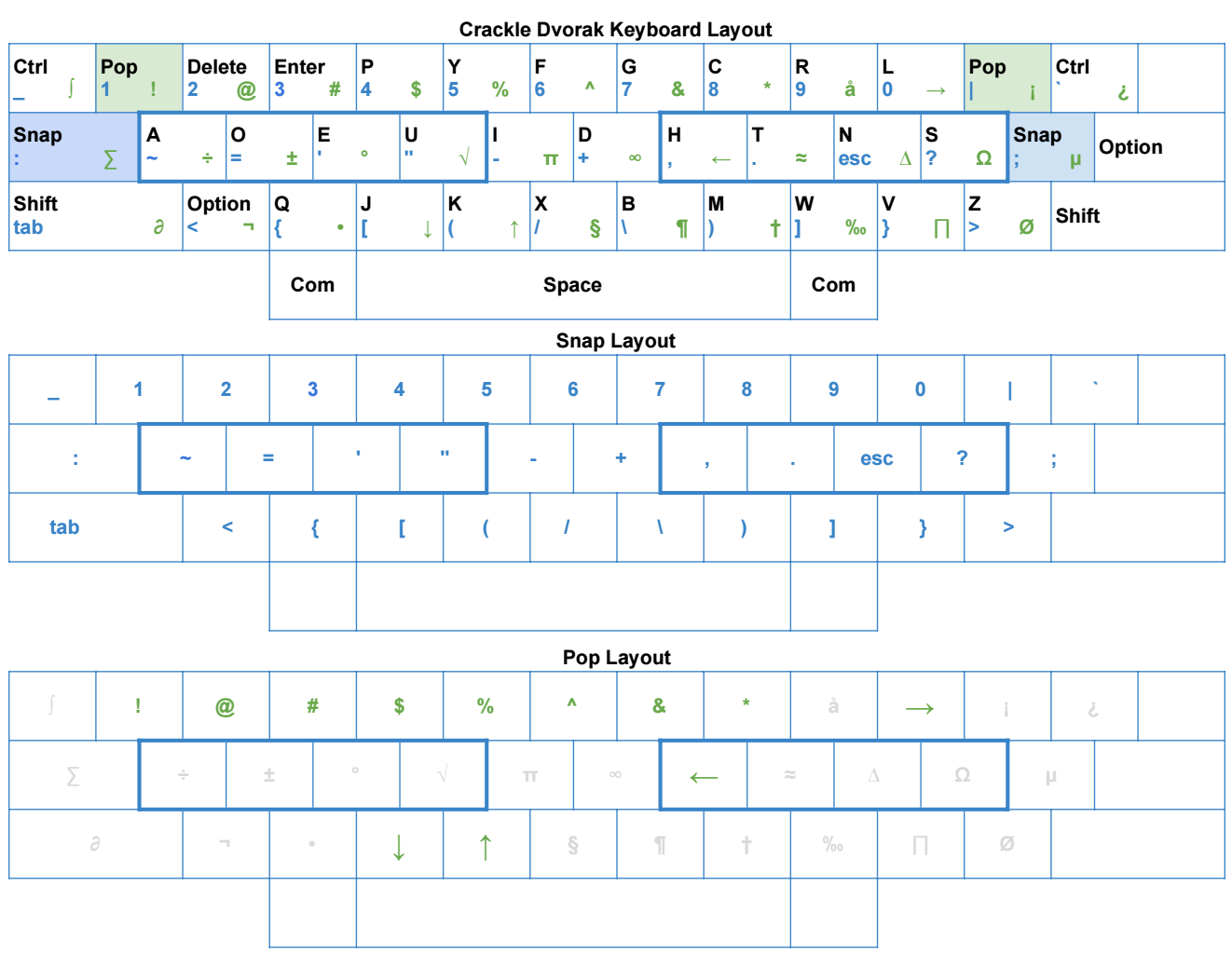 Crackle — keyboard layout for programmers - Jack Couch - Medium