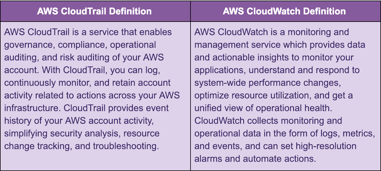 Should you use AWS CloudTrail or CloudWatch? - Cloud Conformity