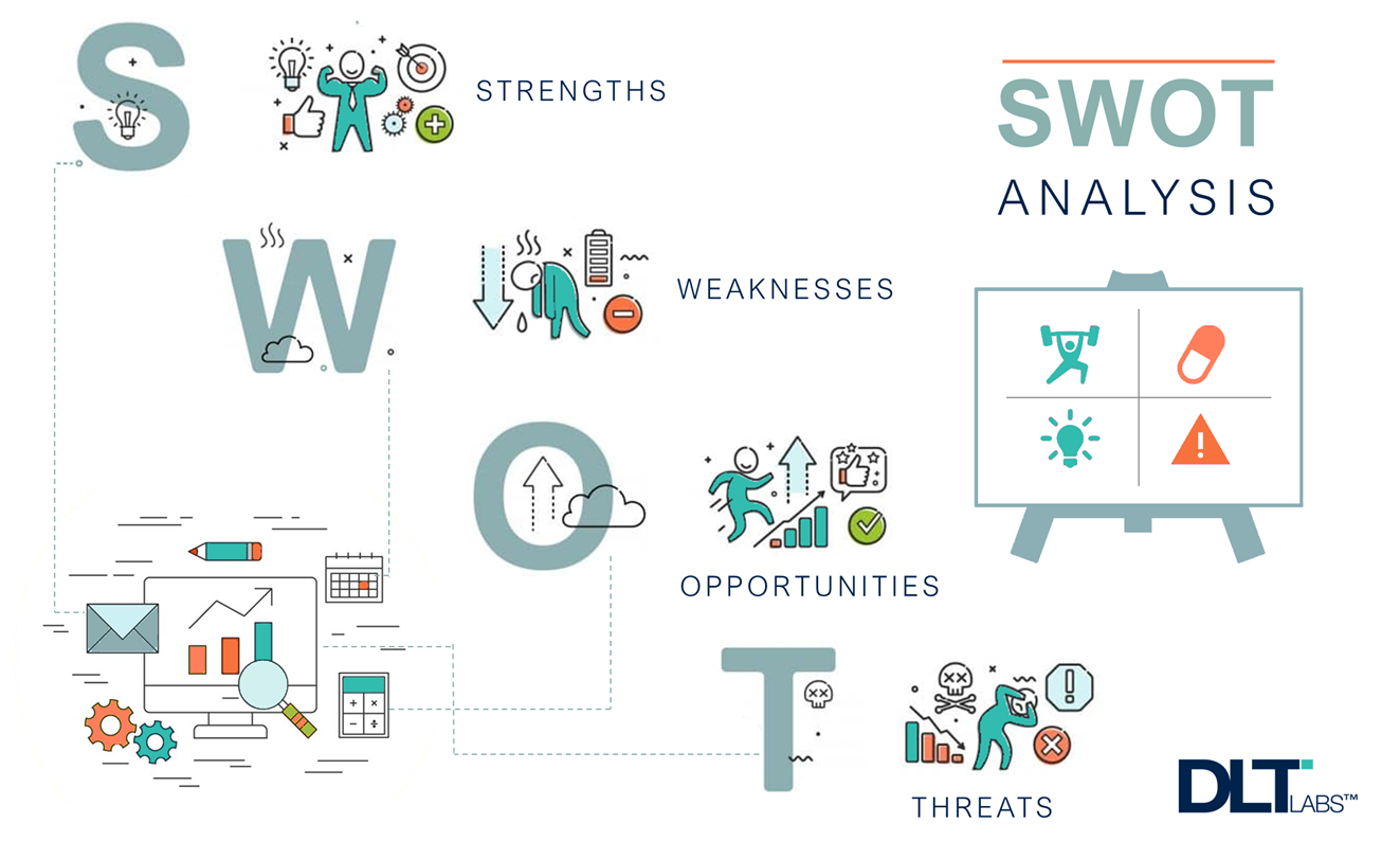 The Importance of SWOT Analysis