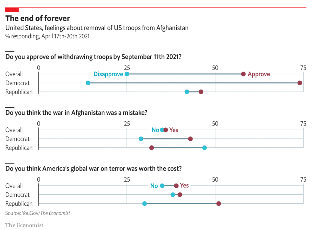 United States, feelings abut removal of US troops from Afghanistan, dot plot by The Economist