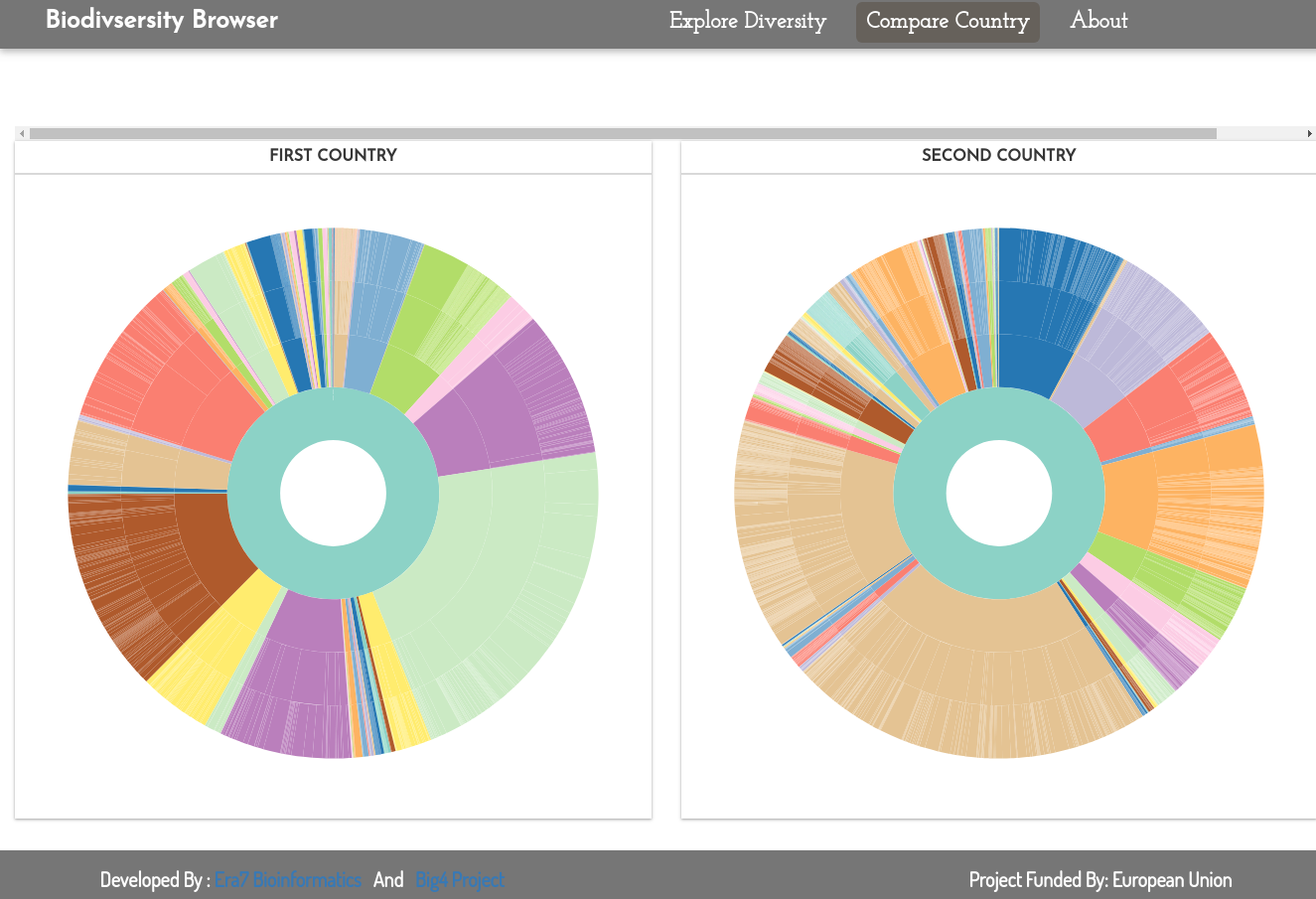 Visualizing Biodiversity Data With D3 js And leaflet js