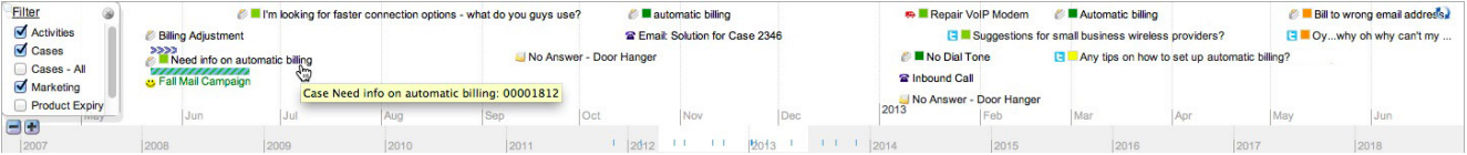 An image showing the universal timeline by Force Labs on the AppExchange