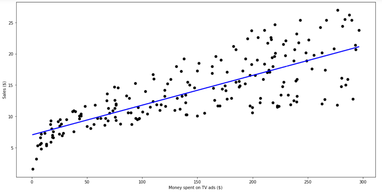 Linear Regression — Python Implementation - Towards Data Science